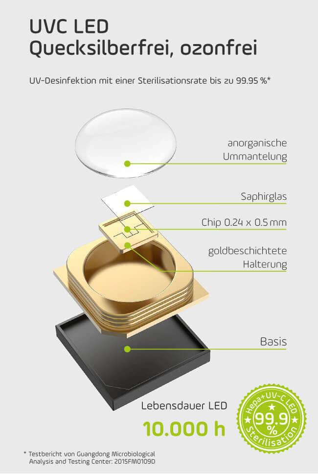UVC LED im Luftreiniger smart + care